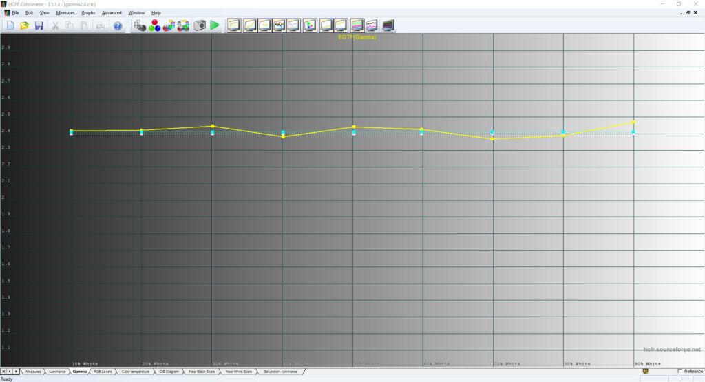 wykres gamma