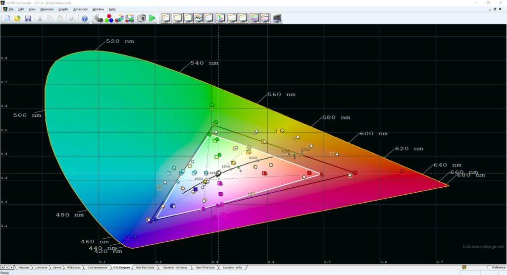 diagram CIE, przestrzeń barw