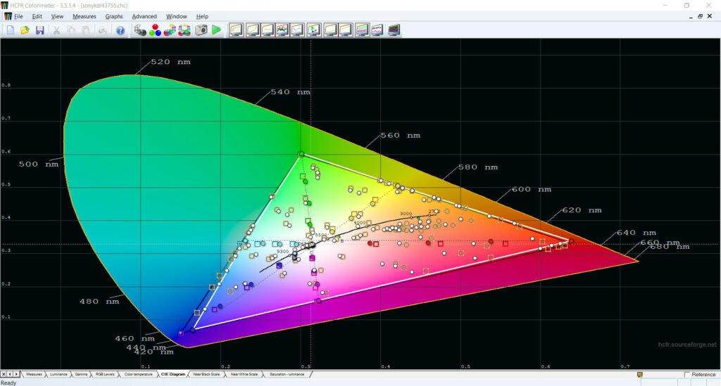Na diagramie kolorowe kropki powinny być na odpowiednich pozycjach referencyjnych oznaczonych kwadratami. W tym przykładzie kolory trzeba wyregulować.