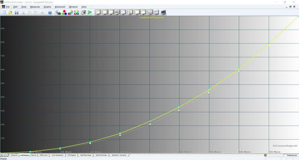 wykres jasności