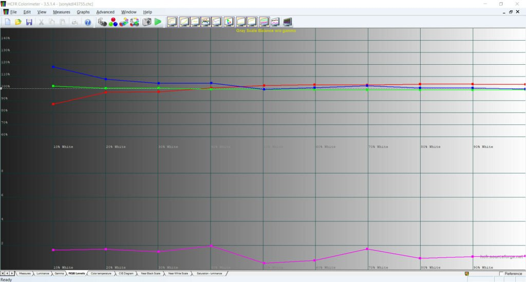 Na tym wykresie po lewej stronie, czyli w ciemnych obszarach, niebieskiego koloru jest za dużo. Natomiast czerwonego za mało